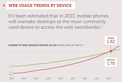 Mobile Usage 2013