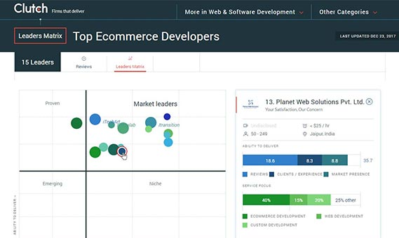 What makes Planet Web Solutions a Top Ecommerce Developer!