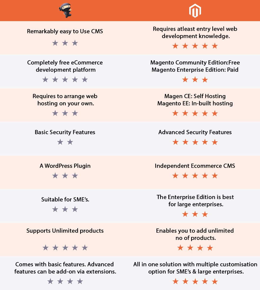 Magento VS Woocommerce The Outright Comparison