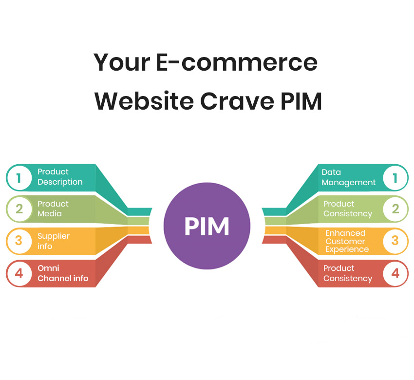 Why your E-commerce Store Need a PIM Solution?
