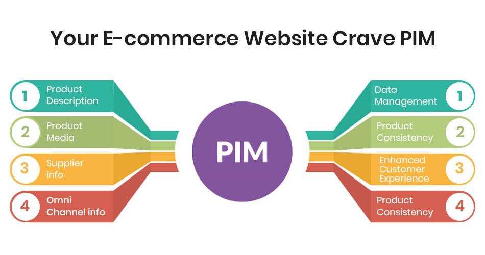your -ecommerce website crave pim