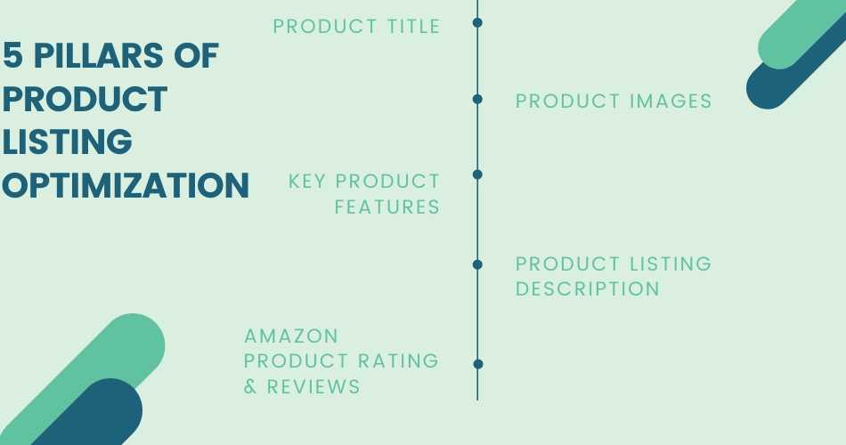 Five Pillars of Product listing optimization