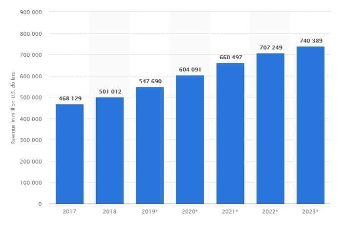 stats of eCommerce business