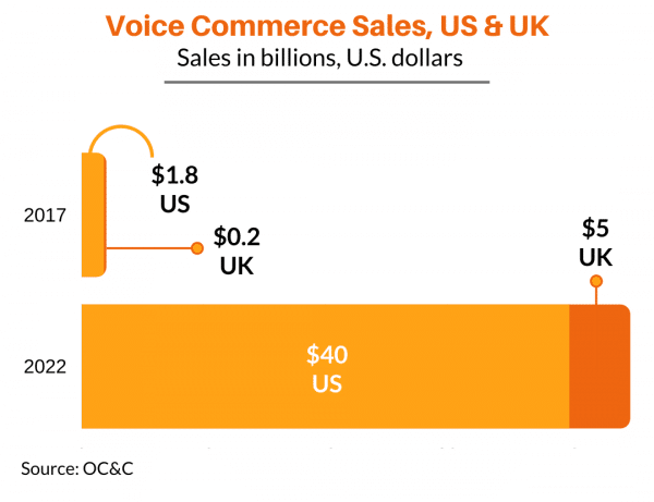 Voice Commerce Sales